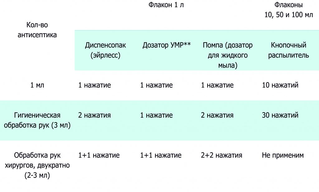 таблица количествл нажатий.jpg
